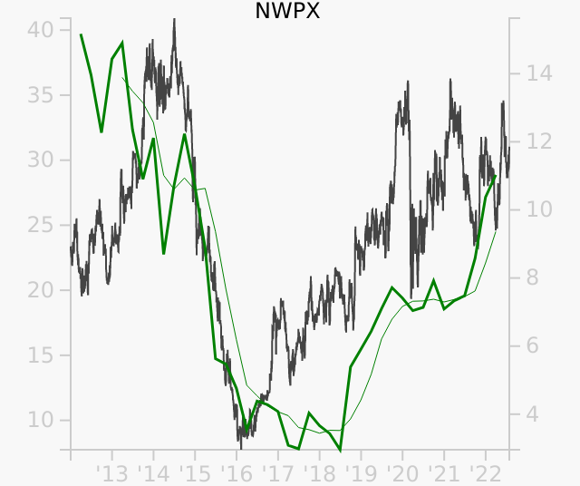 NWPX stock chart compared to revenue