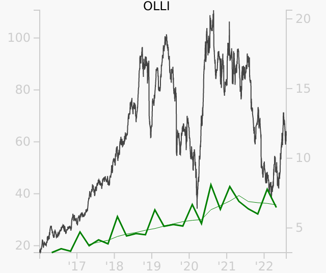 OLLI stock chart compared to revenue