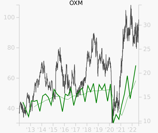 OXM stock chart compared to revenue