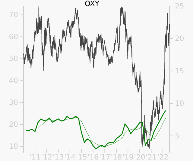 OXY stock chart compared to revenue