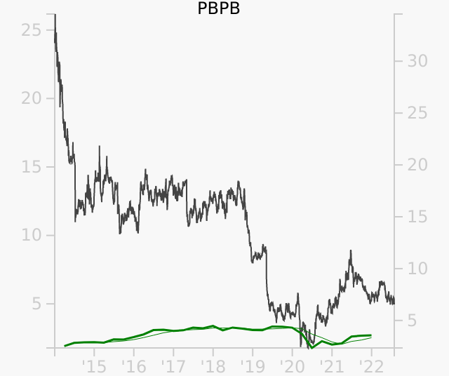 PBPB stock chart compared to revenue