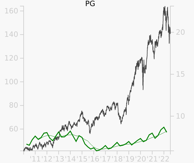 PG stock chart compared to revenue