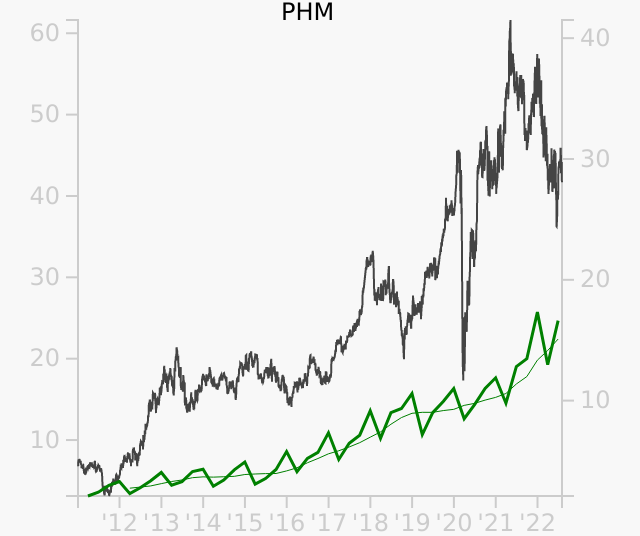 PHM stock chart compared to revenue