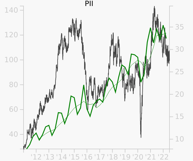 PII stock chart compared to revenue