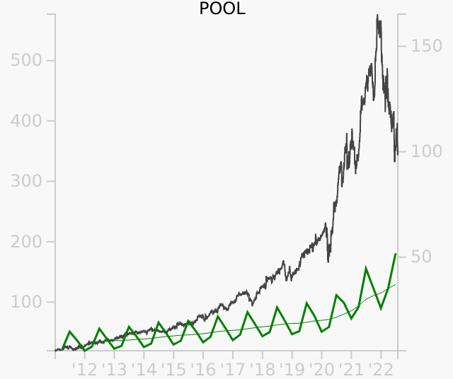POOL stock chart compared to revenue