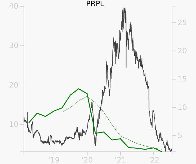 PRPL stock chart compared to revenue