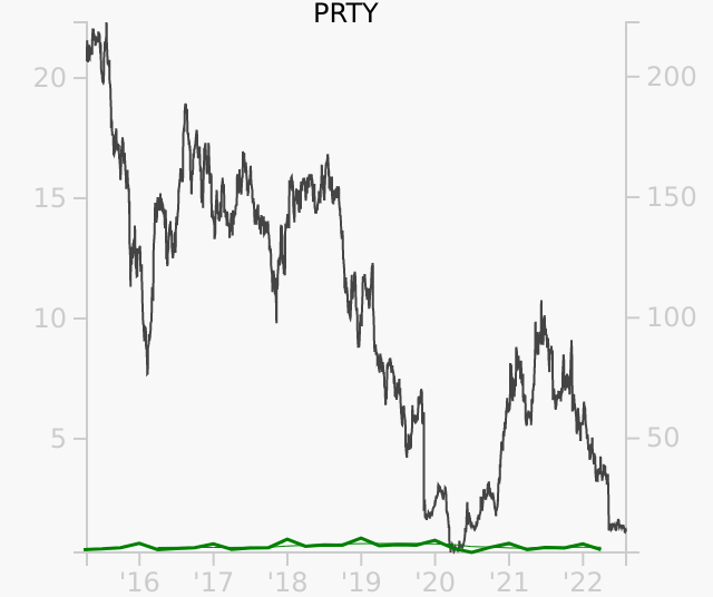 PRTY stock chart compared to revenue