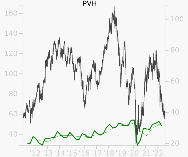 PVH stock chart compared to revenue