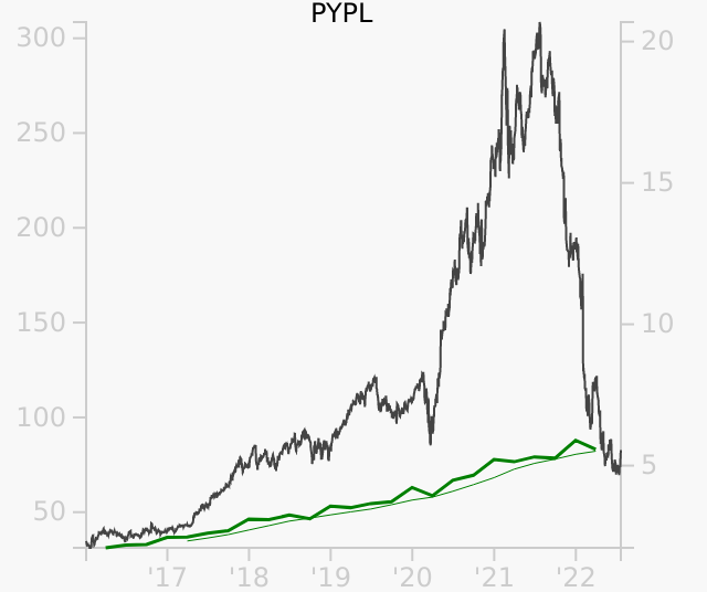 PYPL stock chart compared to revenue