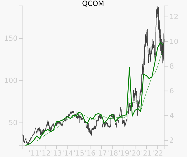 QCOM stock chart compared to revenue