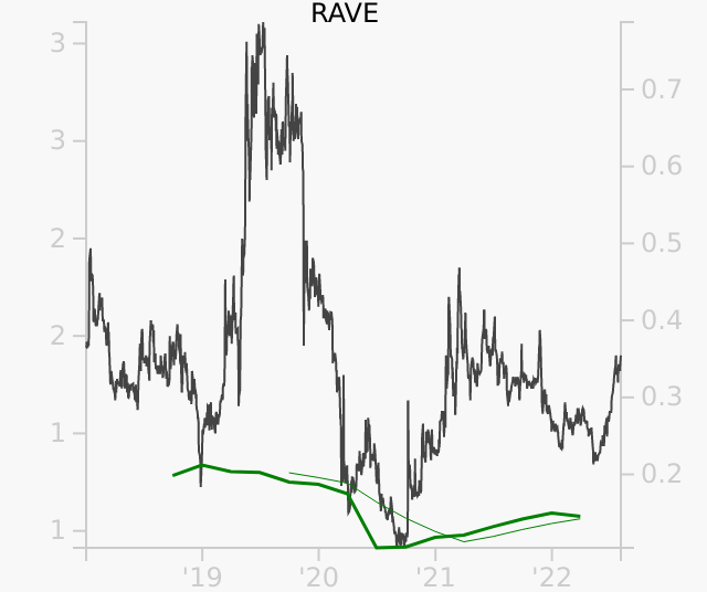 RAVE stock chart compared to revenue