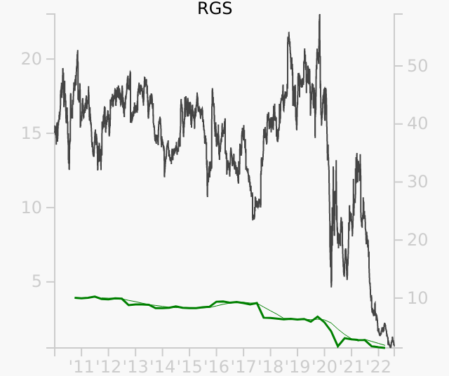 RGS stock chart compared to revenue