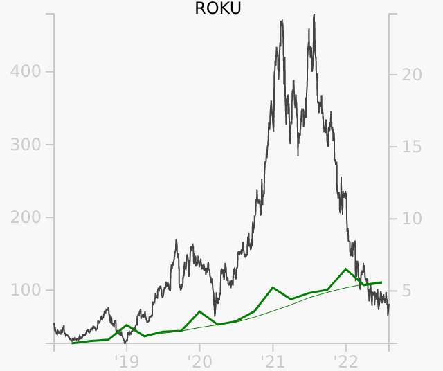 ROKU stock chart compared to revenue