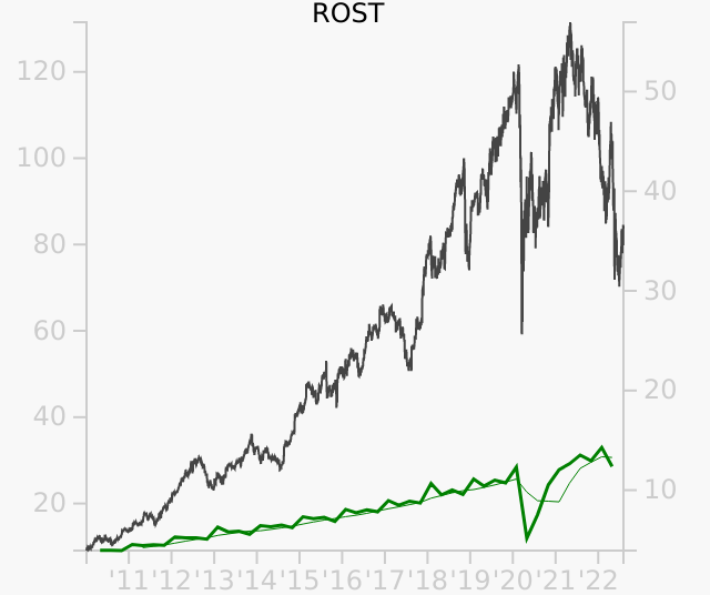 ROST stock chart compared to revenue