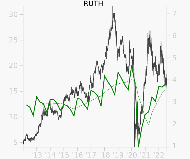 RUTH stock chart compared to revenue