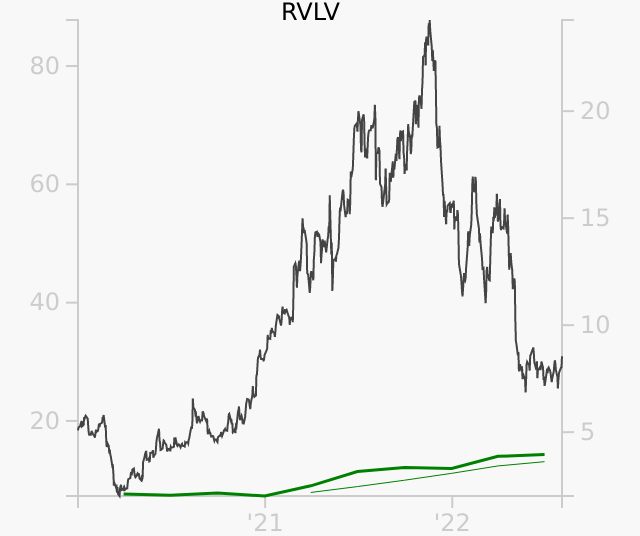 RVLV stock chart compared to revenue
