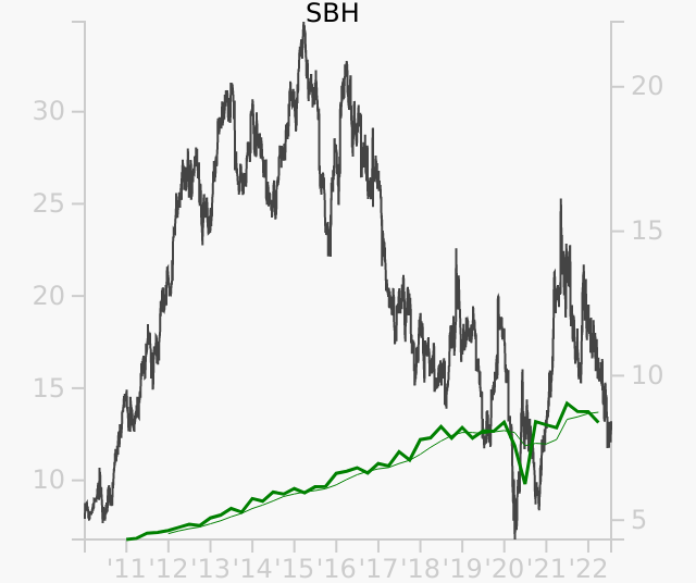 SBH stock chart compared to revenue