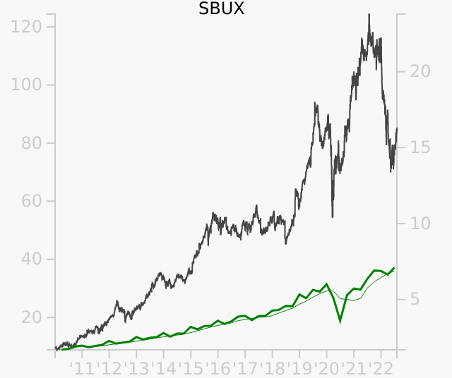SBUX stock chart compared to revenue