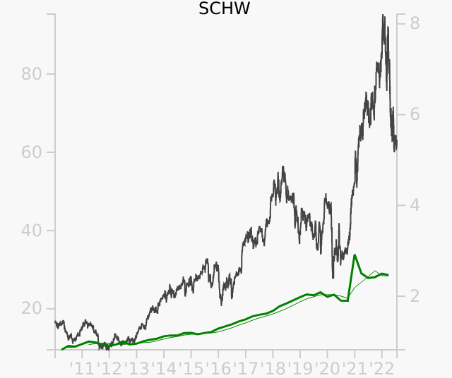 SCHW stock chart compared to revenue