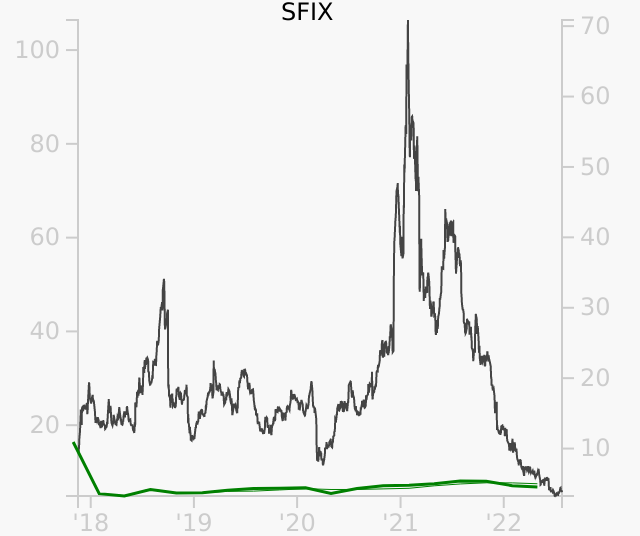 SFIX stock chart compared to revenue