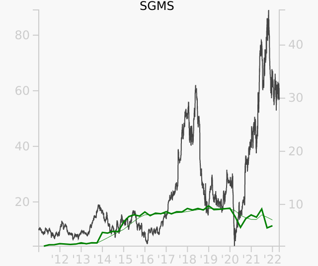 SGMS stock chart compared to revenue
