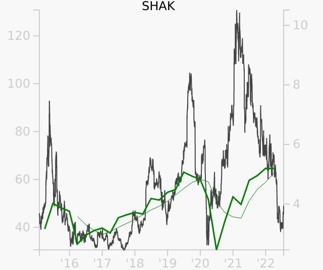 SHAK stock chart compared to revenue