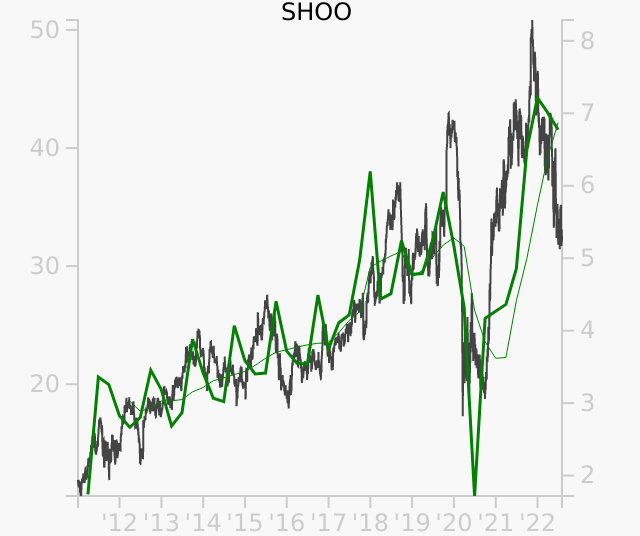 SHOO stock chart compared to revenue