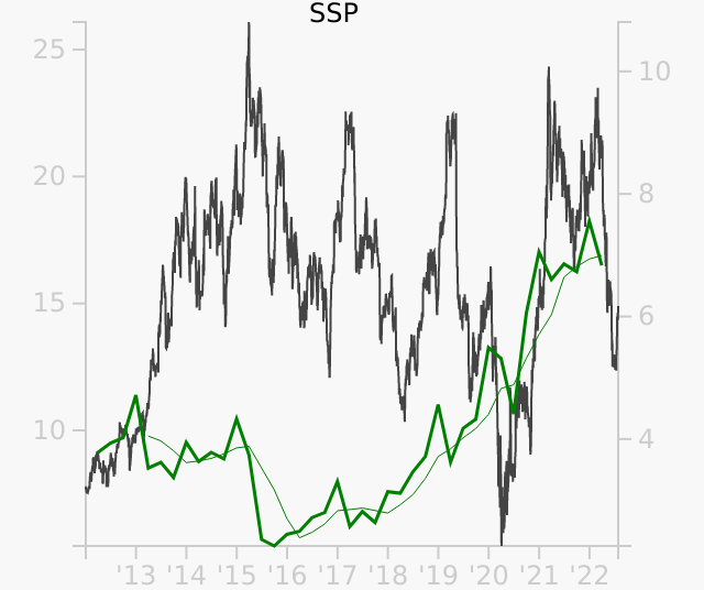 SSP stock chart compared to revenue