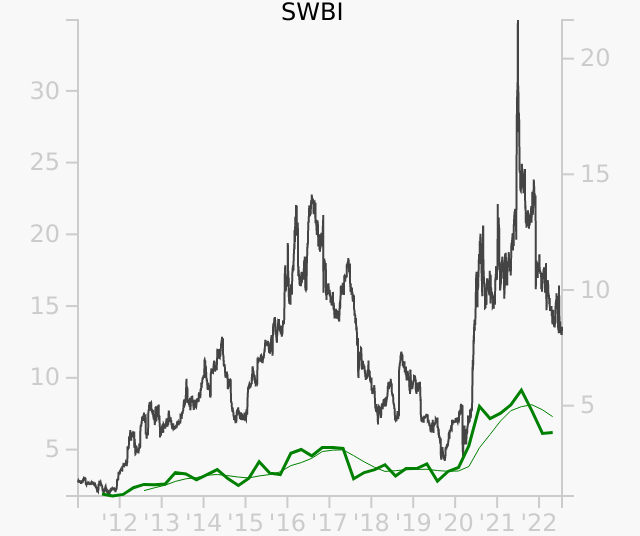 SWBI stock chart compared to revenue