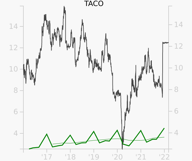 TACO stock chart compared to revenue