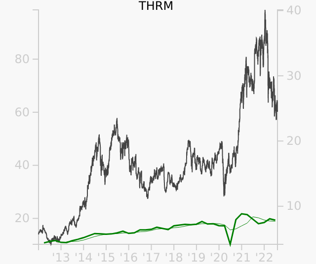 THRM stock chart compared to revenue