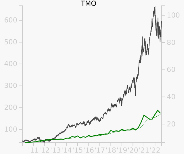 TMO stock chart compared to revenue