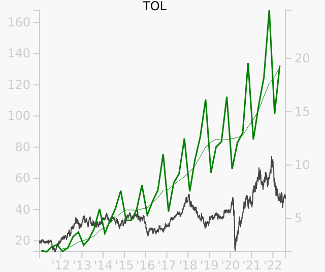 TOL stock chart compared to revenue