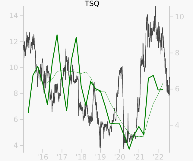TSQ stock chart compared to revenue