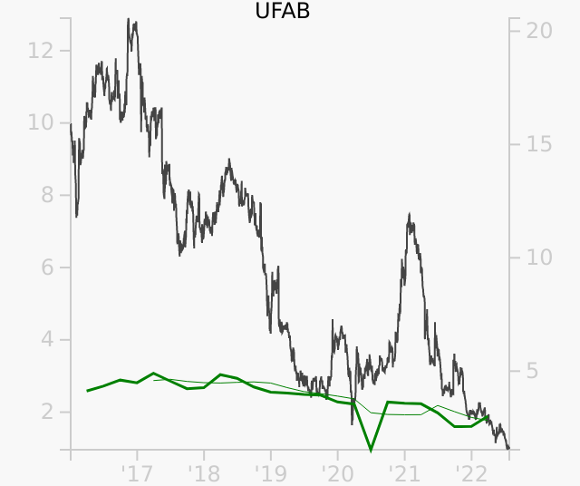 UFAB stock chart compared to revenue
