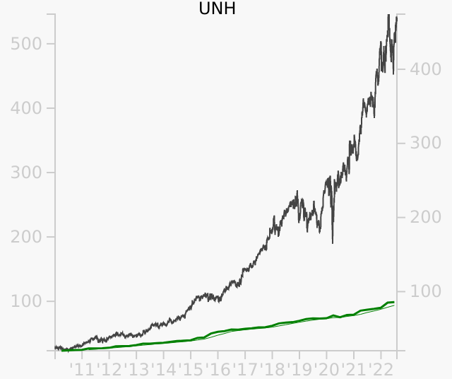 UNH stock chart compared to revenue
