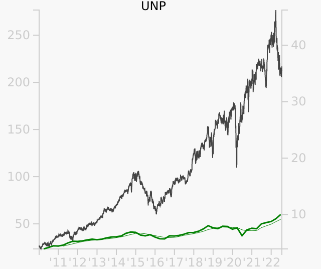 UNP stock chart compared to revenue