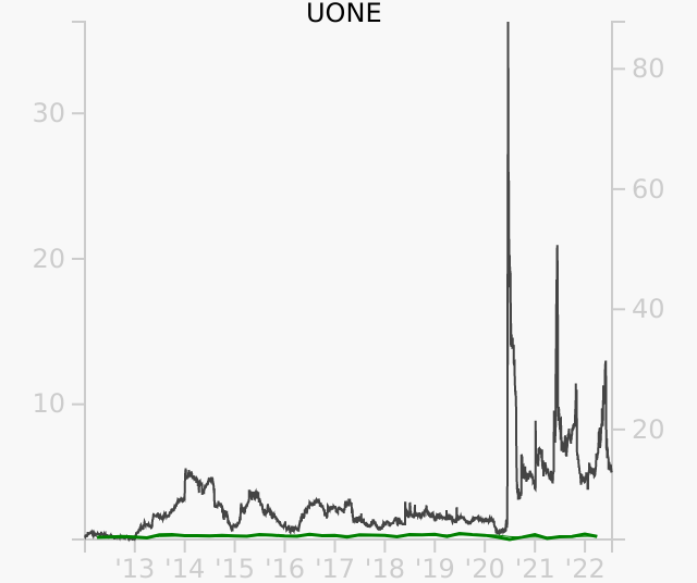 UONE stock chart compared to revenue