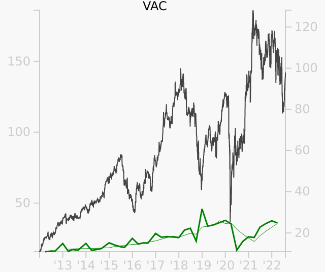 VAC stock chart compared to revenue