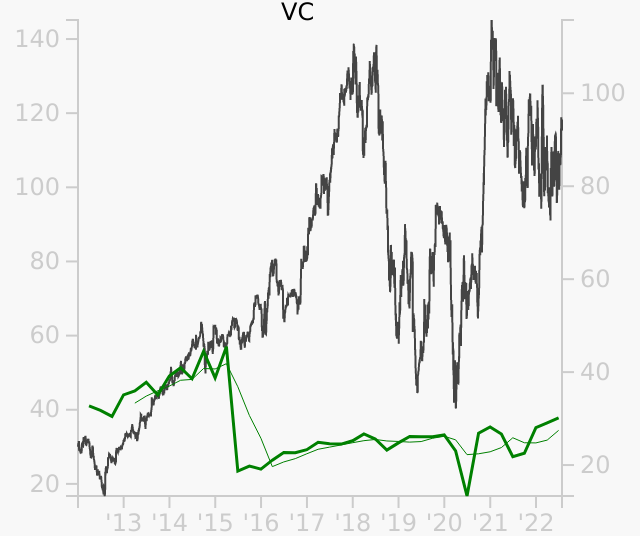 VC stock chart compared to revenue