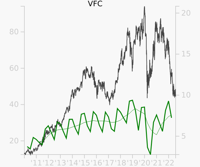 VFC stock chart compared to revenue