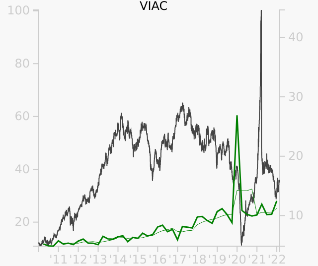 VIAC stock chart compared to revenue