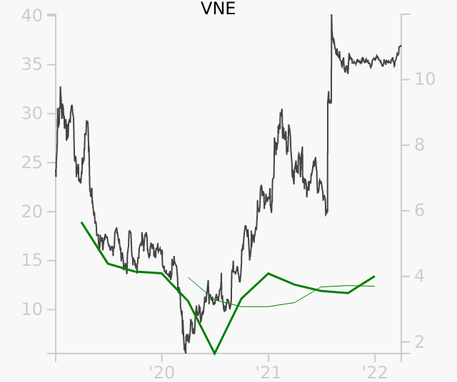 VNE stock chart compared to revenue