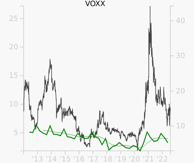 VOXX stock chart compared to revenue