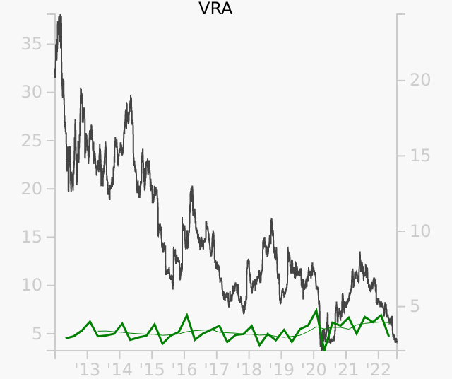 VRA stock chart compared to revenue