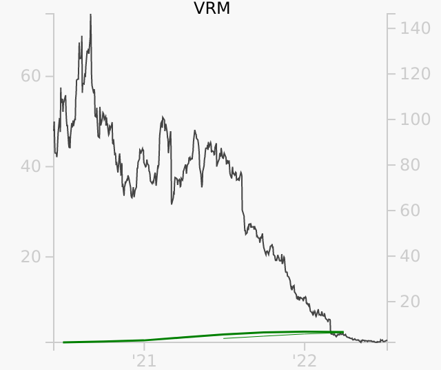 VRM stock chart compared to revenue