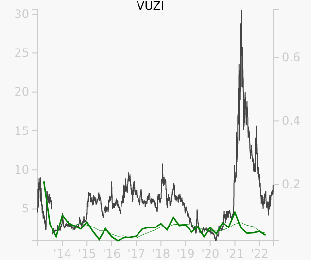 VUZI stock chart compared to revenue