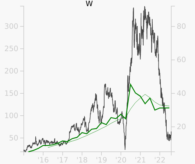 W stock chart compared to revenue