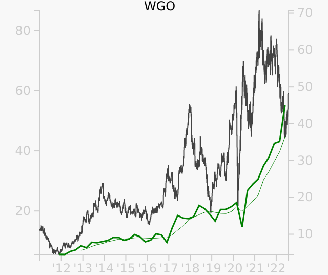 WGO stock chart compared to revenue