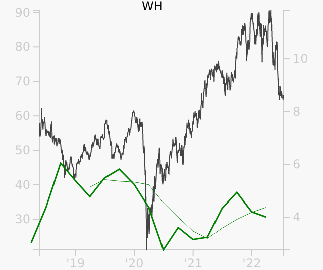 WH stock chart compared to revenue
